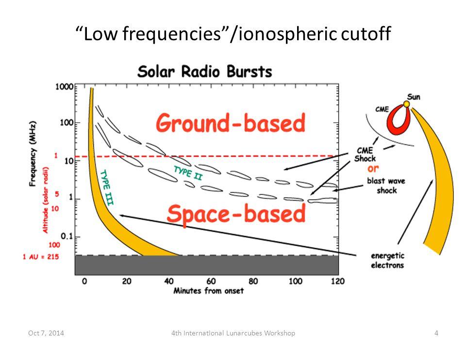Low frequencies /ionospheric cutoff Oct 7, 20144th International Lunarcubes Workshop4