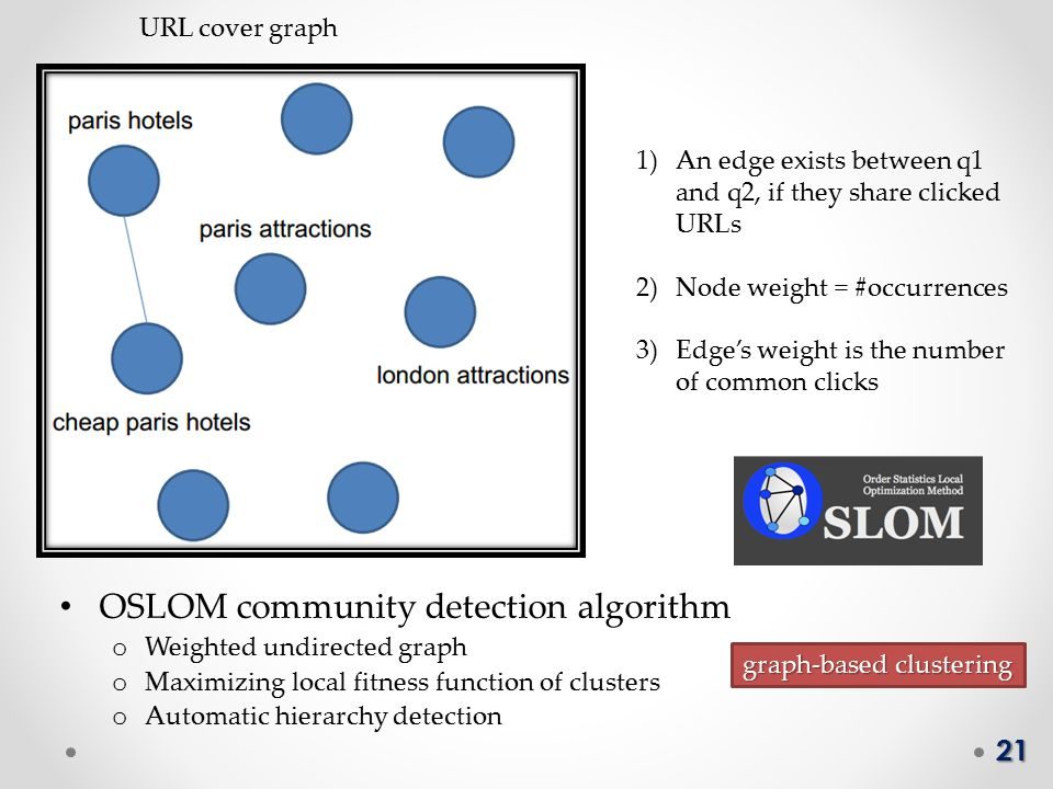 21 URL cover graph 1)An edge exists between q1 and q2, if they share clicked URLs 2)Node weight = #occurrences 3)Edge's weight is the number of common clicks OSLOM community detection algorithm o Weighted undirected graph o Maximizing local fitness function of clusters o Automatic hierarchy detection graph-based clustering