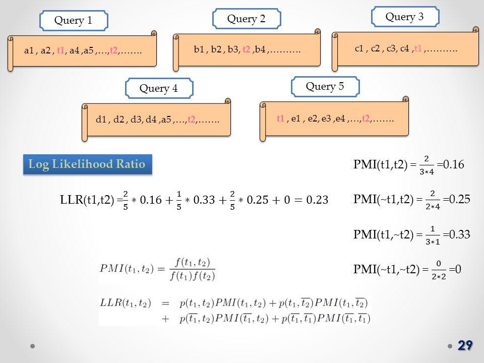 29 a1, a2, t1, a4,a5,…,t2,……. Query 1 b1, b2, b3, t2,b4,……….