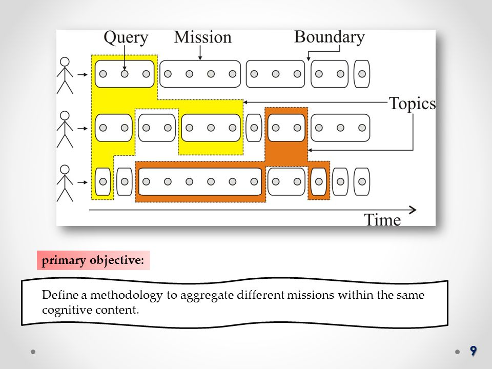 9 primary objective: Define a methodology to aggregate different missions within the same cognitive content.