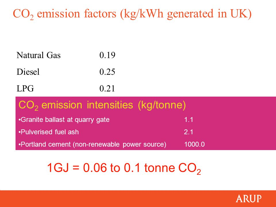 CO 2 emission factors (kg/kWh generated in UK) Natural Gas 0.19 Diesel0.25 LPG 0.21 Wind0.00 CO 2 emission intensities (kg/tonne) Granite ballast at quarry gate 1.1 Pulverised fuel ash 2.1 Portland cement (non-renewable power source)1000.0 1GJ = 0.06 to 0.1 tonne CO 2