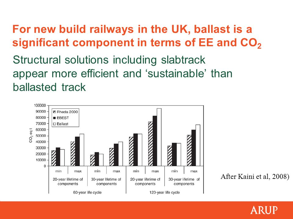 For new build railways in the UK, ballast is a significant component in terms of EE and CO 2 Structural solutions including slabtrack appear more efficient and 'sustainable' than ballasted track After Kaini et al, 2008)