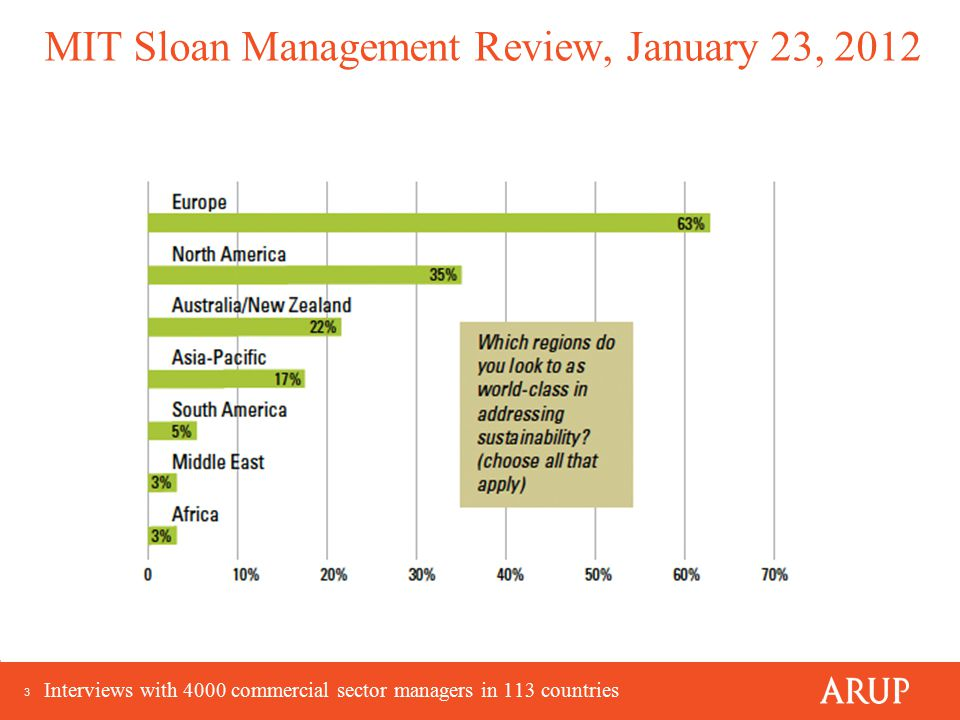 3 MIT Sloan Management Review, January 23, 2012 Interviews with 4000 commercial sector managers in 113 countries