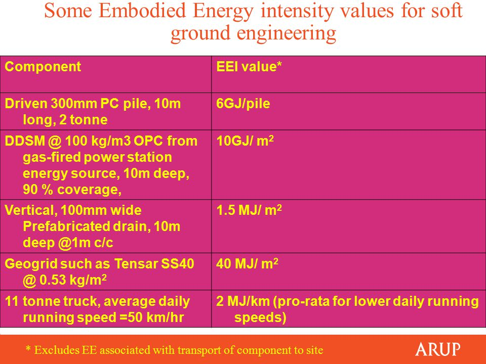 Some Embodied Energy intensity values for soft ground engineering ComponentEEI value* Driven 300mm PC pile, 10m long, 2 tonne 6GJ/pile DDSM @ 100 kg/m3 OPC from gas-fired power station energy source, 10m deep, 90 % coverage, 10GJ/ m 2 Vertical, 100mm wide Prefabricated drain, 10m deep @1m c/c 1.5 MJ/ m 2 Geogrid such as Tensar SS40 @ 0.53 kg/m 2 40 MJ/ m 2 11 tonne truck, average daily running speed =50 km/hr 2 MJ/km (pro-rata for lower daily running speeds) * Excludes EE associated with transport of component to site