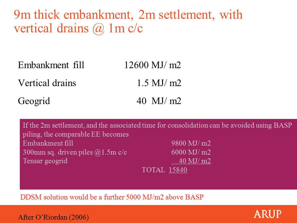 9m thick embankment, 2m settlement, with vertical drains @ 1m c/c Embankment fill 12600 MJ/ m2 Vertical drains1.5 MJ/ m2 Geogrid40 MJ/ m2 If the 2m settlement, and the associated time for consolidation can be avoided using BASP piling, the comparable EE becomes Embankment fill9800 MJ/ m2 300mm sq.