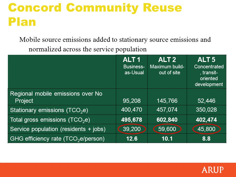 Mobile source emissions added to stationary source emissions and normalized across the service population ALT 1 Business- as-Usual ALT 2 Maximum build