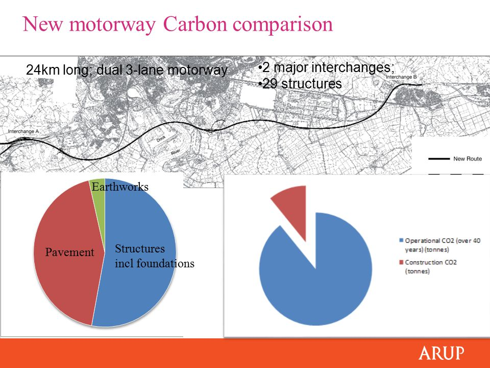 24km long; dual 3-lane motorway 2 major interchanges; 29 structures New motorway Carbon comparison Structures incl foundations Pavement Earthworks