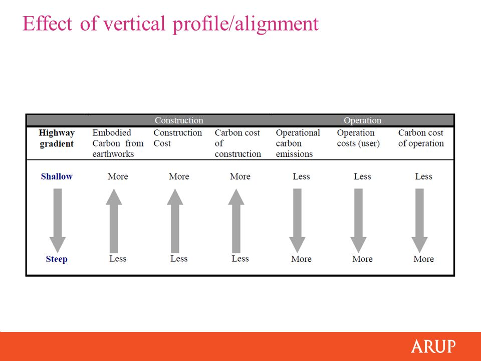 Effect of vertical profile/alignment