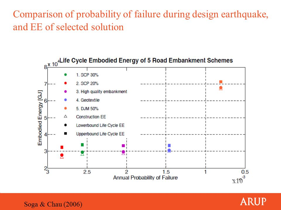 Comparison of probability of failure during design earthquake, and EE of selected solution Soga & Chau (2006) x10