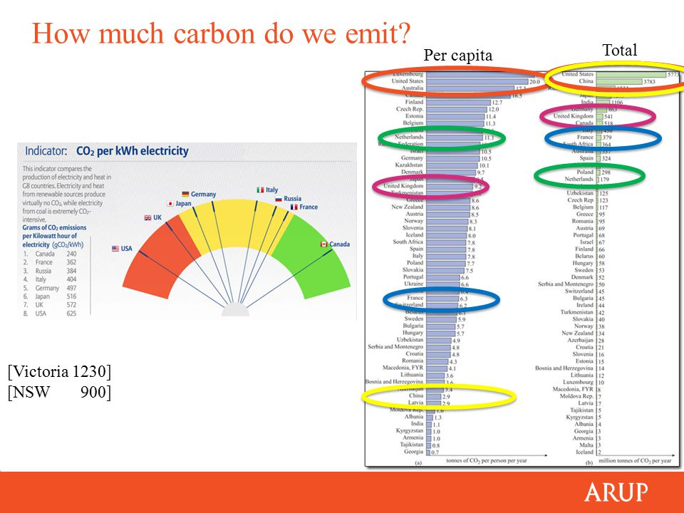 How much carbon do we emit Total Per capita [Victoria 1230] [NSW 900]