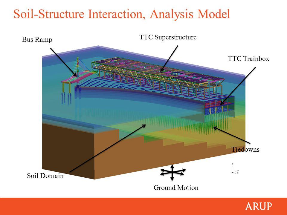 Soil-Structure Interaction, Analysis Model Bus Ramp TTC Superstructure TTC Trainbox Tiedowns Soil Domain Ground Motion