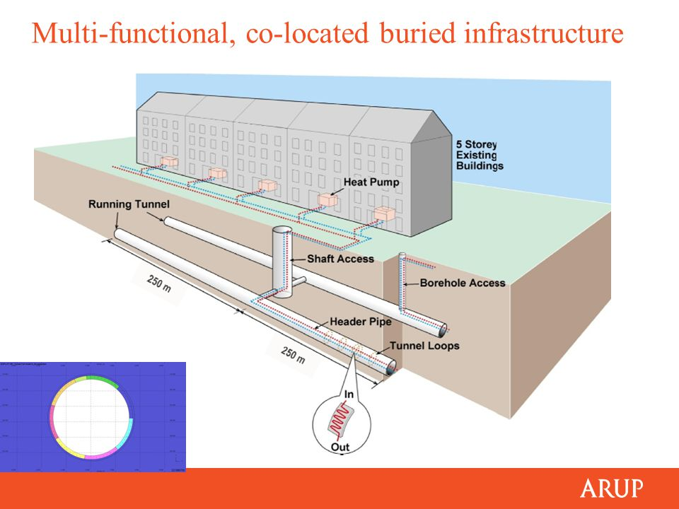 Multi-functional, co-located buried infrastructure