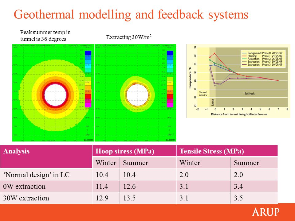 Geothermal modelling and feedback systems AnalysisHoop stress (MPa)Tensile Stress (MPa) WinterSummerWinterSummer 'Normal design' in LC10.4 2.0 0W extraction11.412.63.13.4 30W extraction12.913.53.13.5 Extracting 30W/m 2 Peak summer temp in tunnel is 36 degrees