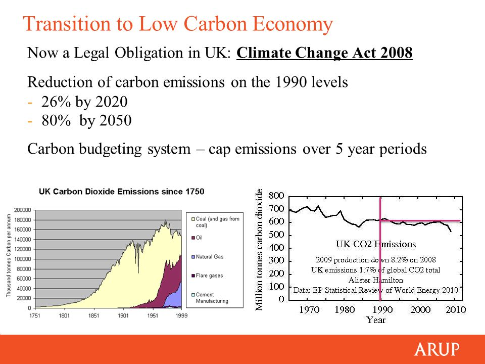 Priority 3 (UK ICE Low Carbon Trajectory) Like CapEx and OpEx but for carbon Apply the concepts of CapCarb and OpCarb CapCarbOpCarb Materials Transport Installation Maintenance Usage Whole Life Carbon +