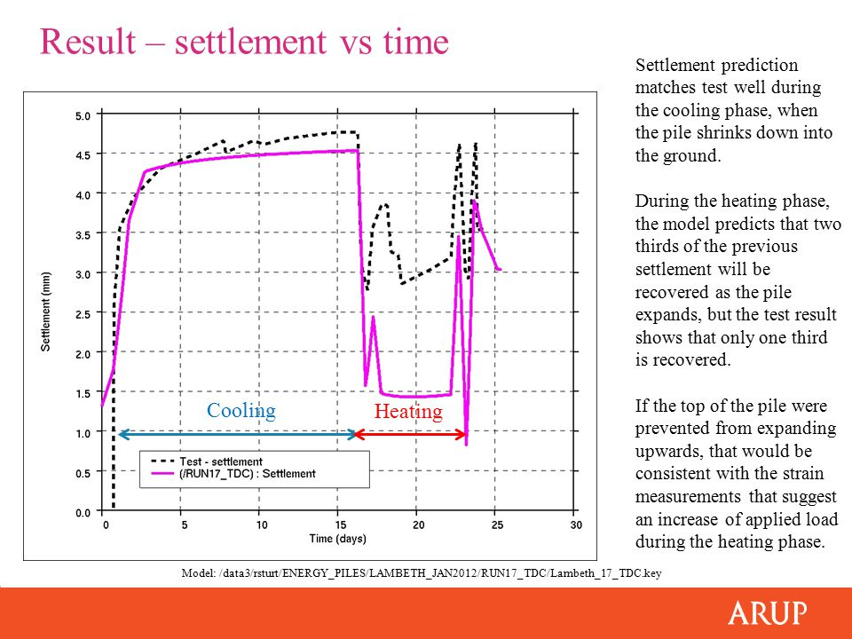 Result – settlement vs time Settlement prediction matches test well during the cooling phase, when the pile shrinks down into the ground. During the h