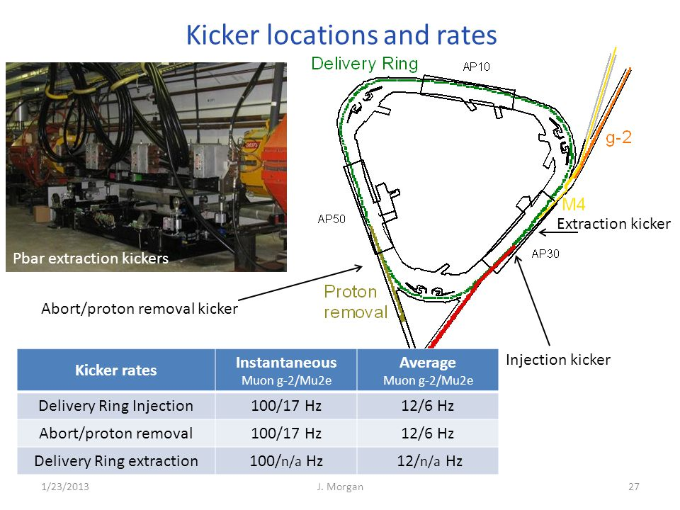 Kicker locations and rates Kicker rates Instantaneous Muon g-2/Mu2e Average Muon g-2/Mu2e Delivery Ring Injection100/17 Hz12/6 Hz Abort/proton removal
