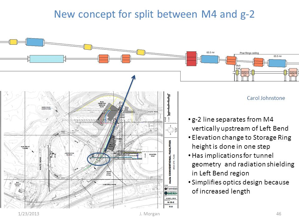Carol Johnstone New concept for split between M4 and g-2 g-2 line separates from M4 vertically upstream of Left Bend Elevation change to Storage Ring