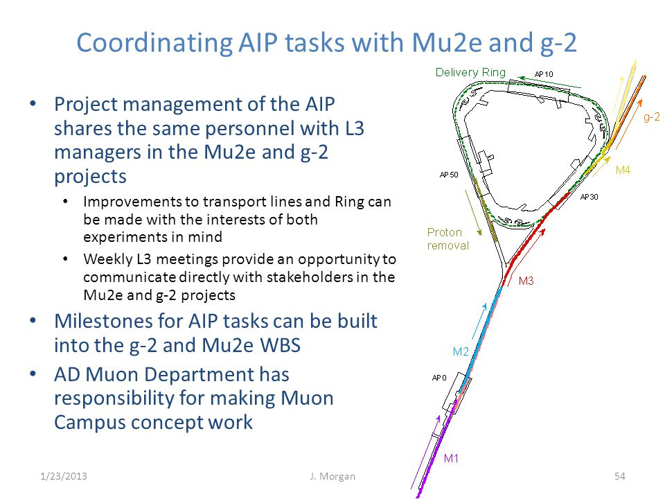 Coordinating AIP tasks with Mu2e and g-2 Project management of the AIP shares the same personnel with L3 managers in the Mu2e and g-2 projects Improve