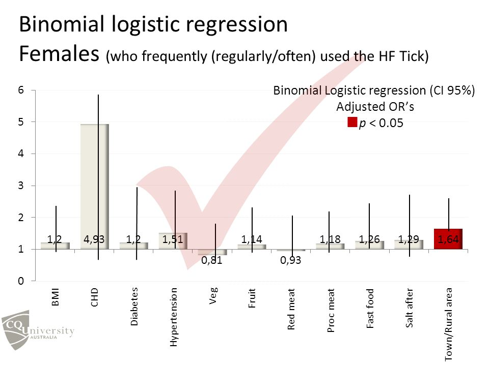 Binomial logistic regression Females (who frequently (regularly/often) used the HF Tick)