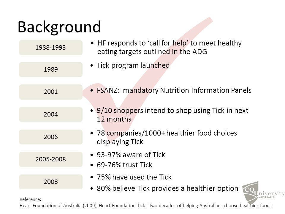 Background HF responds to 'call for help' to meet healthy eating targets outlined in the ADG 1988-1993 Tick program launched 1989 FSANZ: mandatory Nutrition Information Panels 2001 9/10 shoppers intend to shop using Tick in next 12 months 2004 78 companies/1000+ healthier food choices displaying Tick 2006 93-97% aware of Tick 69-76% trust Tick 2005-2008 75% have used the Tick 80% believe Tick provides a healthier option 2008 Reference: Heart Foundation of Australia (2009), Heart Foundation Tick: Two decades of helping Australians choose healthier foods
