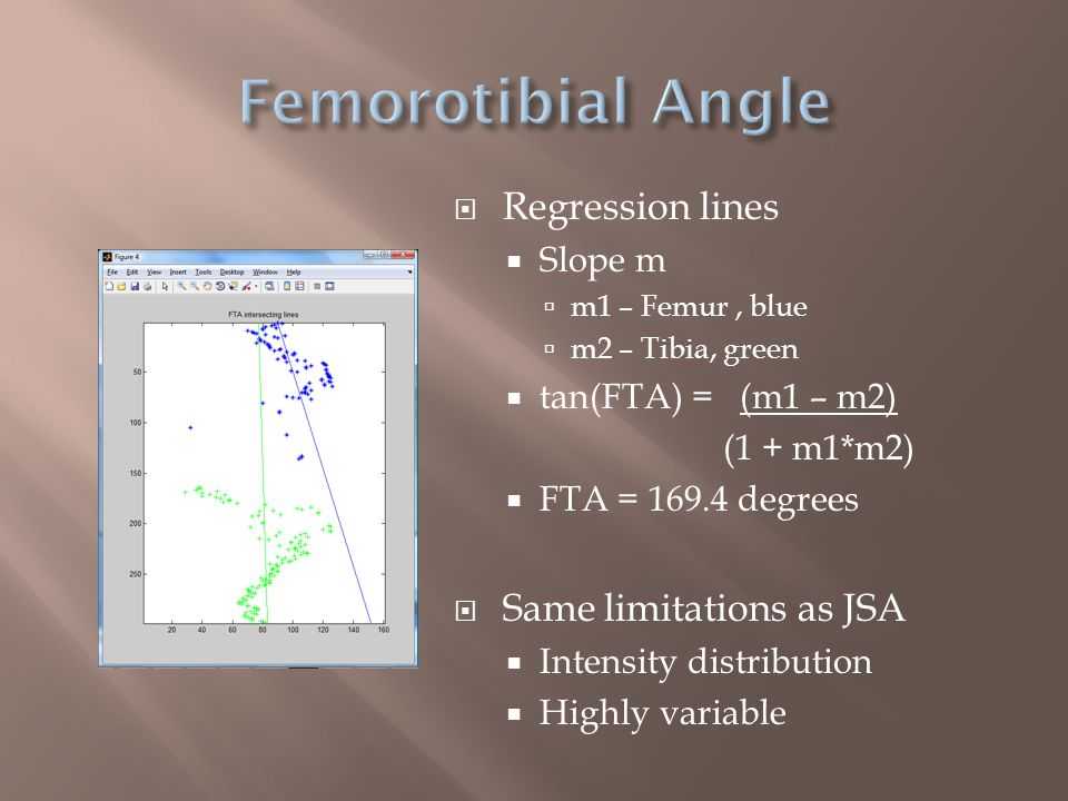  Regression lines  Slope m  m1 – Femur, blue  m2 – Tibia, green  tan(FTA) = (m1 – m2) (1 + m1*m2)  FTA = 169.4 degrees  Same limitations as JSA  Intensity distribution  Highly variable