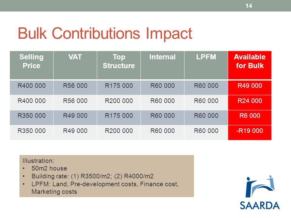 Bulk Contributions Impact Selling Price VATTop Structure InternalLPFMAvailable for Bulk R400 000R56 000R175 000R60 000 R49 000 R400 000R56 000R200 000R60 000 R24 000 R350 000R49 000R175 000R60 000 R6 000 R350 000R49 000R200 000R60 000 -R19 000 Illustration: 50m2 house Building rate: (1) R3500/m2; (2) R4000/m2 LPFM: Land, Pre-development costs, Finance cost, Marketing costs 14