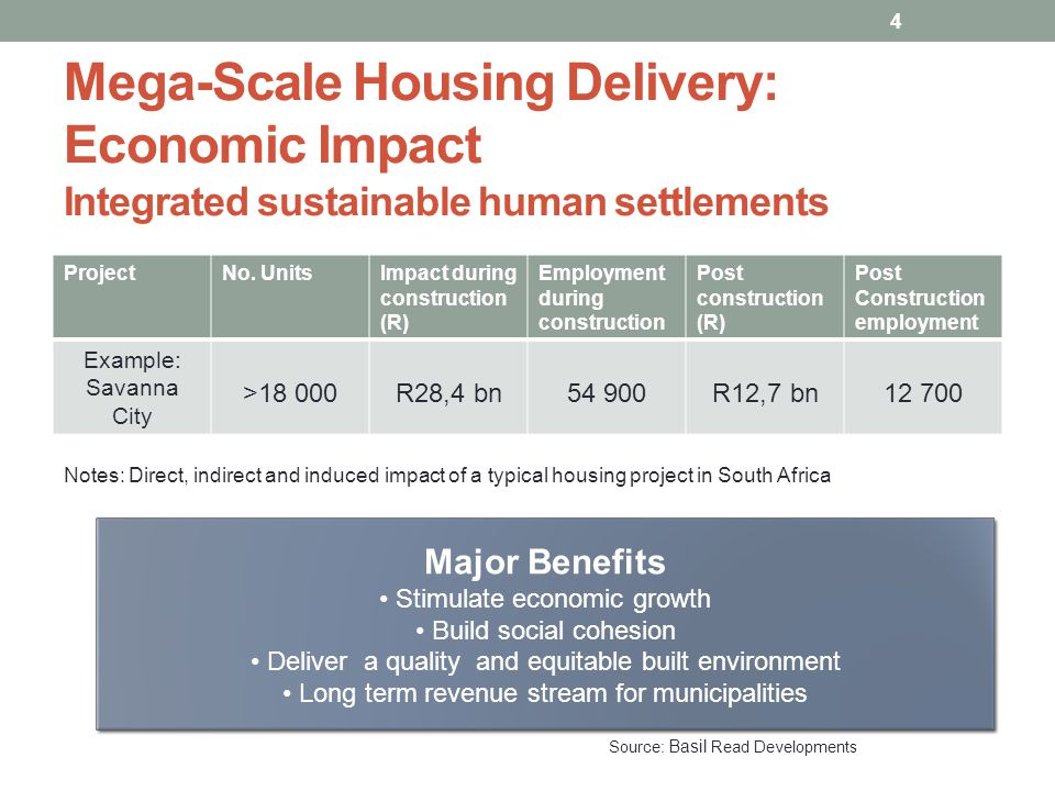 SAARDA is dedicated to provide affordable housing to the people of South Africa and to improve and to assist in the delivery of affordable housing in the residential sector for all its members and to promote the common interest of affordable residential developers in South Africa South African Affordable Residential Developers Association SAARDA represents nearly 80% of all affordable housing developers (Charter Housing) 5