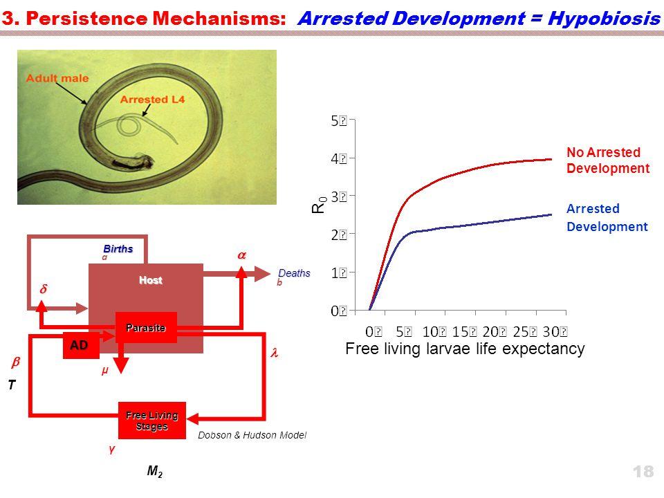 R0R0 Free living larvae life expectancy No Arrested Development Arrested Development 3.
