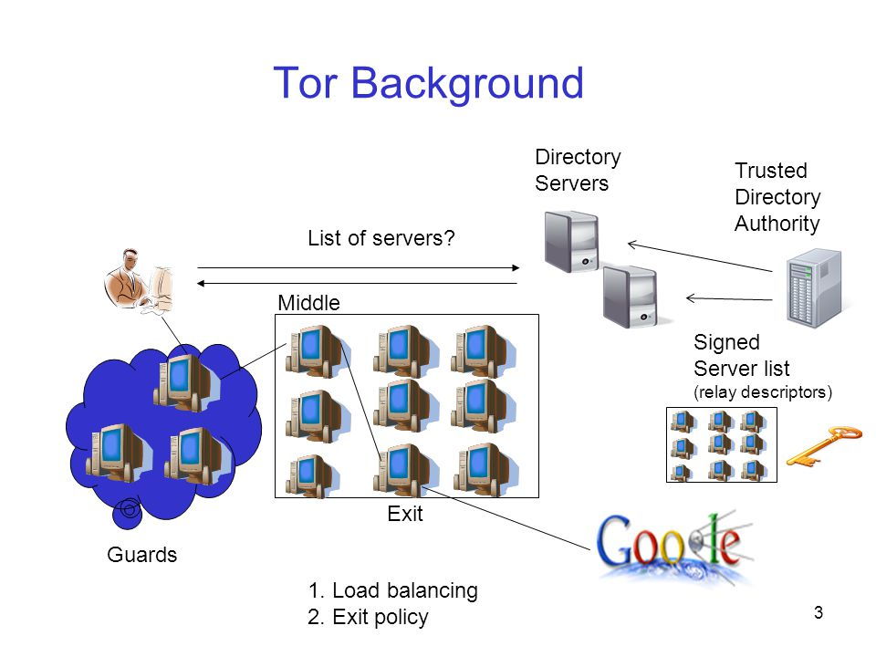 Tor Background List of servers. 3 Trusted Directory Authority Guards Exit Middle 1.