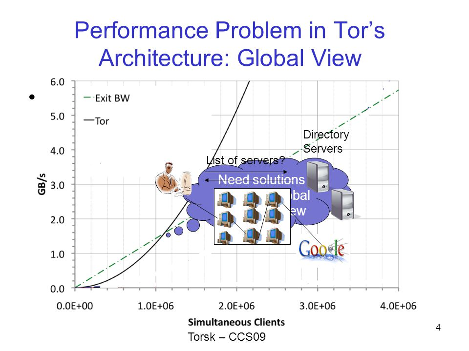Performance Problem in Tor's Architecture: Global View Global view –Not scalable Need solutions without global system view 4 List of servers.