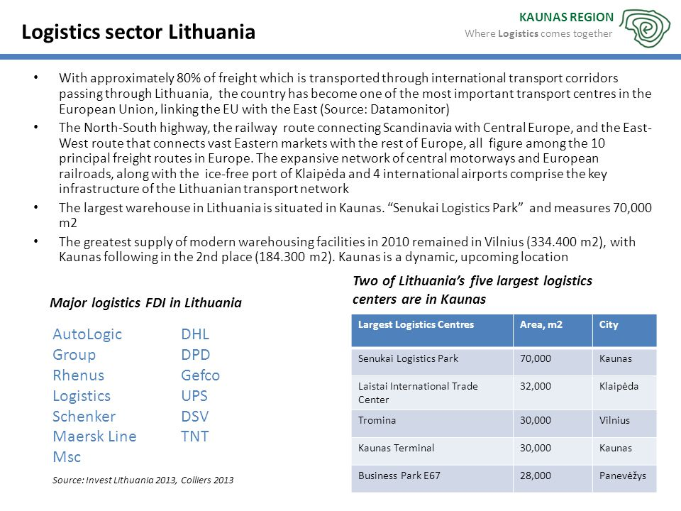 Two of Lithuania's five largest logistics centers are in Kaunas KAUNAS REGION Source: Invest Lithuania 2013, Colliers 2013 Major logistics FDI in Lith