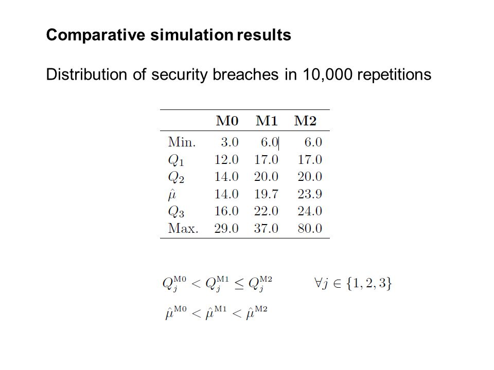 Comparative simulation results Distribution of security breaches in 10,000 repetitions