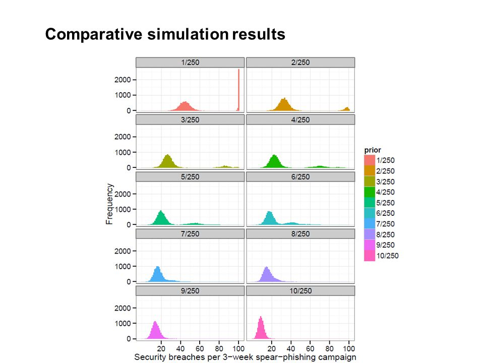Comparative simulation results
