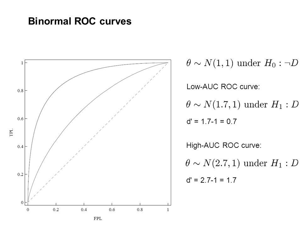 Binormal ROC curves d' = 1.7-1 = 0.7 Low-AUC ROC curve: d' = 2.7-1 = 1.7 High-AUC ROC curve: