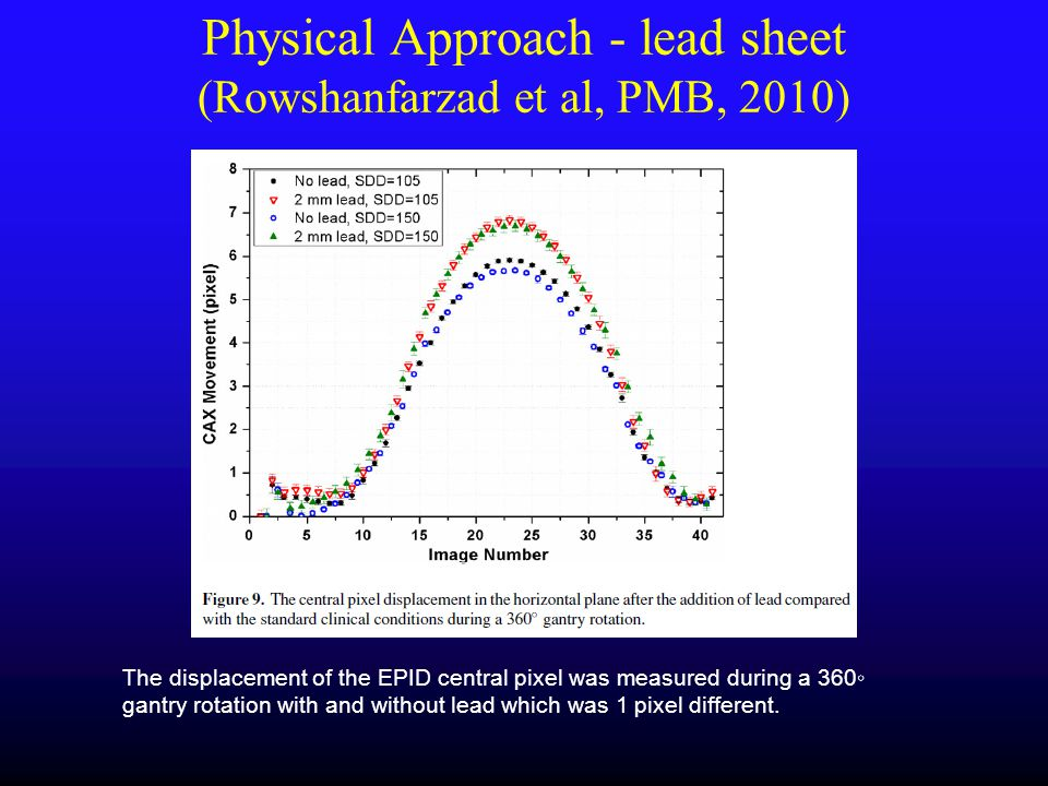 The displacement of the EPID central pixel was measured during a 360◦ gantry rotation with and without lead which was 1 pixel different. Physical Appr