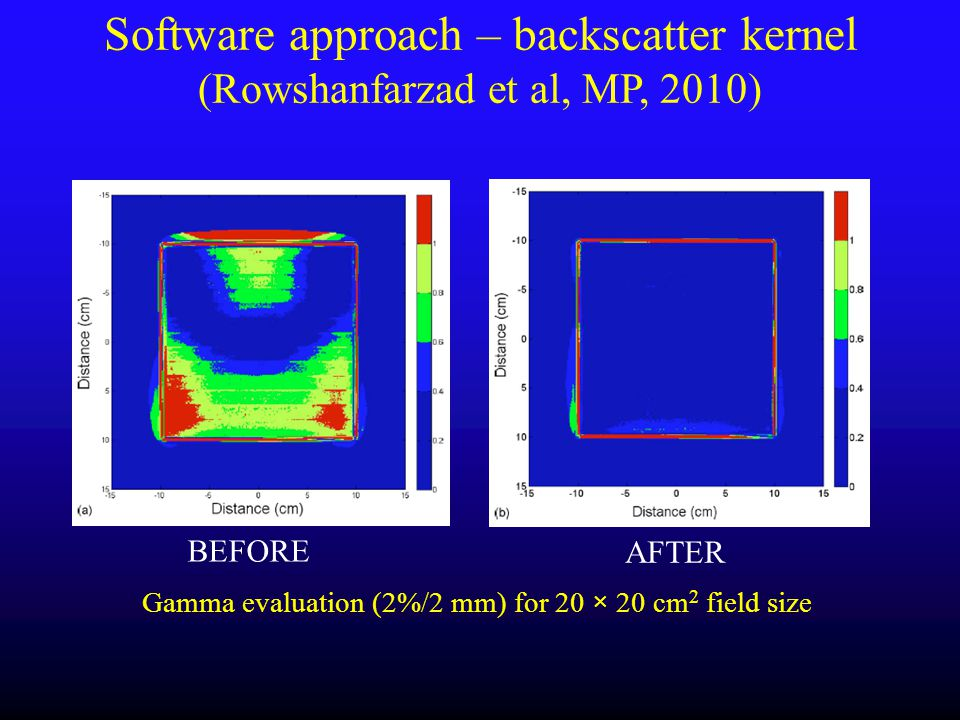 Gamma evaluation (2%/2 mm) for 20 × 20 cm 2 field size BEFORE AFTER Software approach – backscatter kernel (Rowshanfarzad et al, MP, 2010)