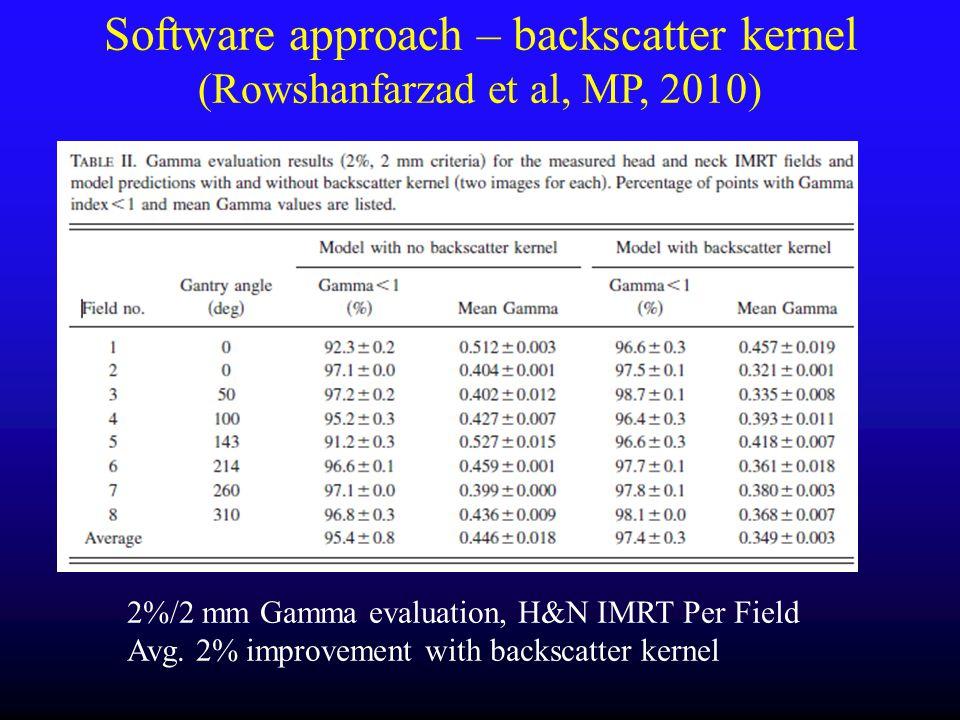 2%/2 mm Gamma evaluation, H&N IMRT Per Field Avg. 2% improvement with backscatter kernel Software approach – backscatter kernel (Rowshanfarzad et al,
