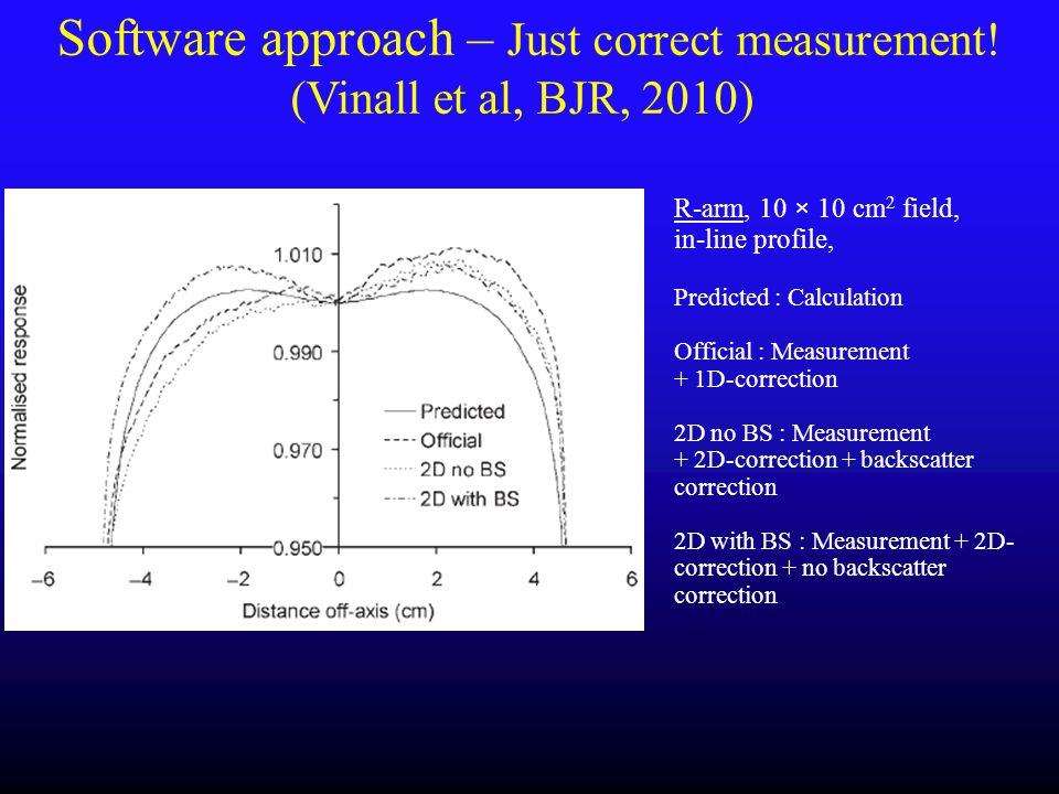 Software approach – Just correct measurement! (Vinall et al, BJR, 2010) R-arm, 10 × 10 cm 2 field, in-line profile, Predicted : Calculation Official :