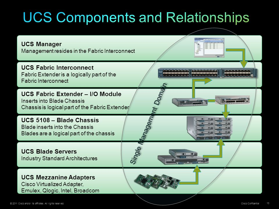 © 2011 Cisco and/or its affiliates. All rights reserved. Cisco Confidential 13 UCS Mezzanine Adapters Cisco Virtualized Adapter, Emulex, Qlogic, Intel