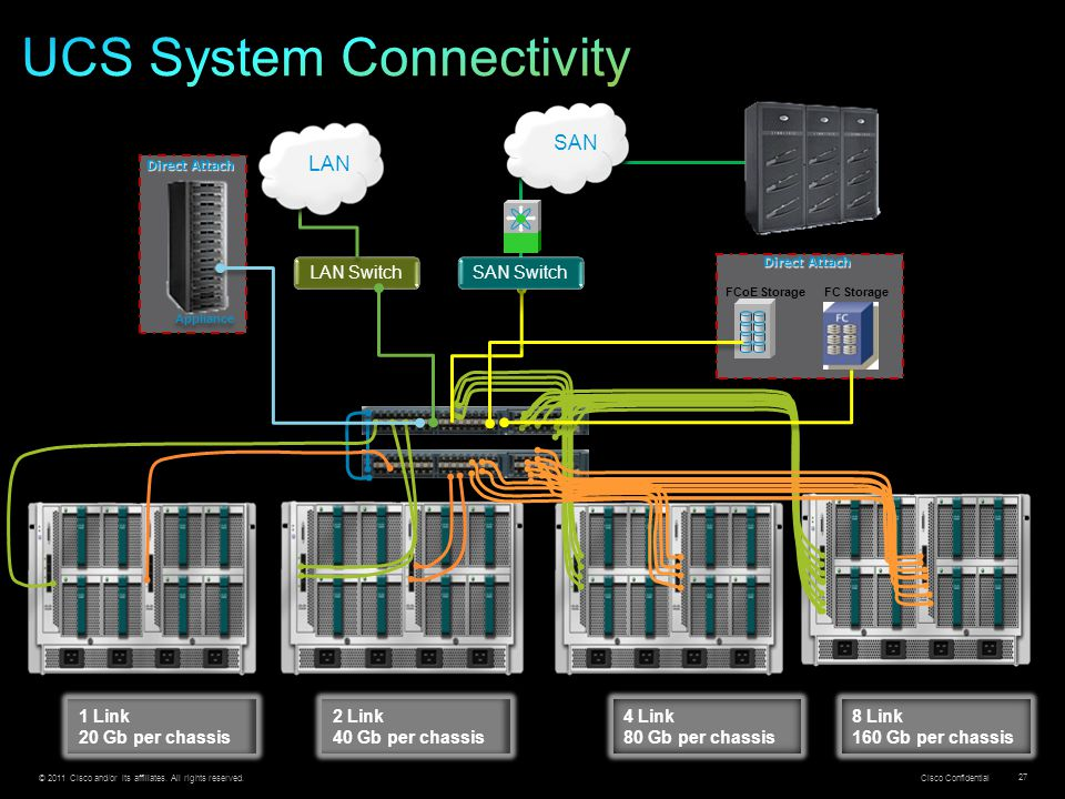 © 2011 Cisco and/or its affiliates. All rights reserved. Cisco Confidential 27 LAN Switch Appliance SAN Switch FCoE StorageFC Storage Direct Attach 1