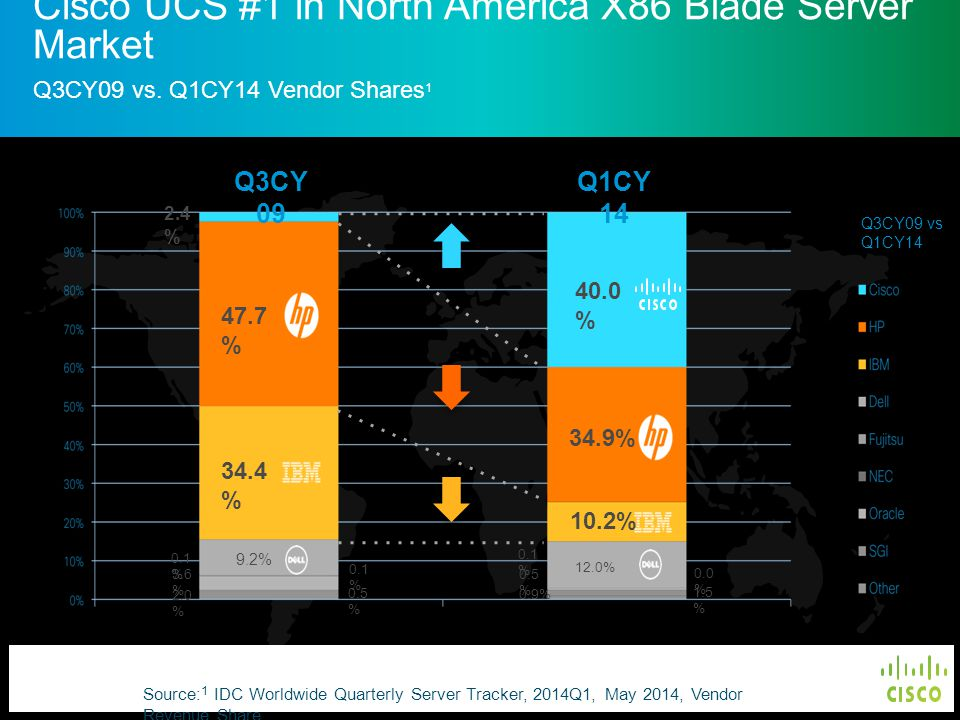 © 2011 Cisco and/or its affiliates. All rights reserved. Cisco Confidential 4 Q3CY 09 Q1CY 14 Q3CY09 vs Q1CY14 2.4 % 47.7 % 34.4 % 9.2% 0.1 % 3.6 % 2.