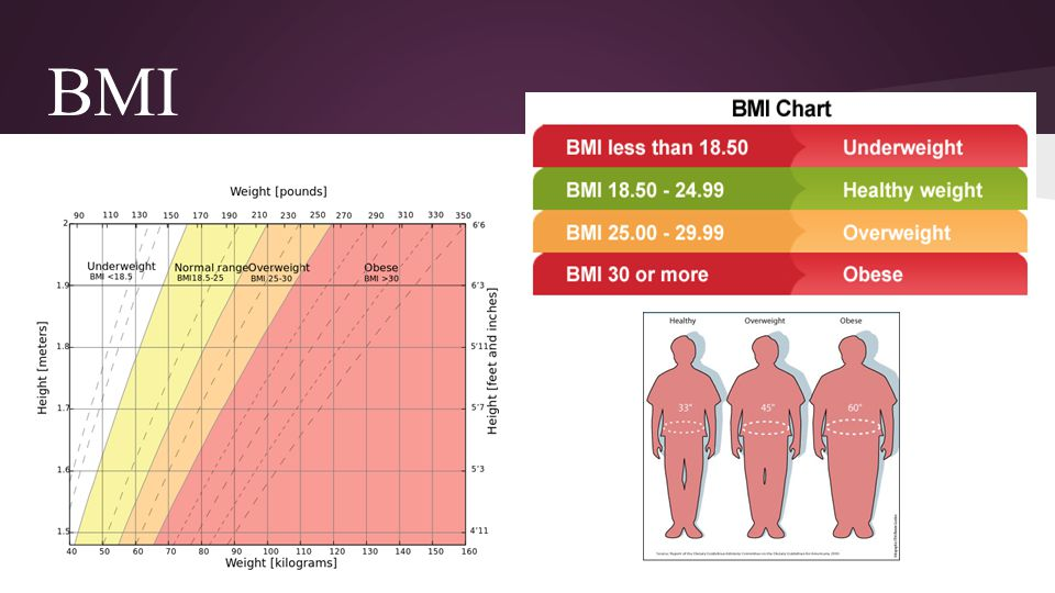Trends in prevalence of Obesity by sex Among men, obesity has increased from 27.5% (1999-2000) to 35.5% (2009-2010).