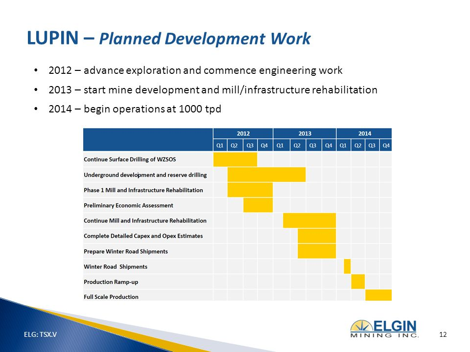 2012 – advance exploration and commence engineering work 2013 – start mine development and mill/infrastructure rehabilitation 2014 – begin operations at 1000 tpd LUPIN – Planned Development Work ELG: TSX.V 12