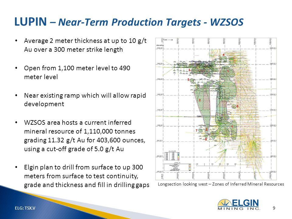 Average 2 meter thickness at up to 10 g/t Au over a 300 meter strike length Open from 1,100 meter level to 490 meter level Near existing ramp which will allow rapid development WZSOS area hosts a current inferred mineral resource of 1,110,000 tonnes grading 11.32 g/t Au for 403,600 ounces, using a cut-off grade of 5.0 g/t Au Elgin plan to drill from surface to up 300 meters from surface to test continuity, grade and thickness and fill in drilling gaps LUPIN – Near-Term Production Targets - WZSOS Longsection looking west – Zones of Inferred Mineral Resources ELG: TSX.V 9