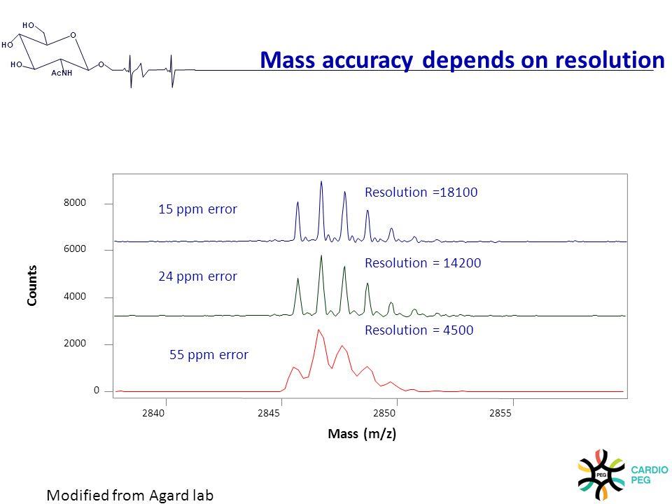 O O HO AcNH Mass accuracy depends on resolution 0 2000 4000 6000 8000 Counts 2840 2845 2850 2855 Mass (m/z) Resolution = 14200 Resolution = 4500 Resolution =18100 15 ppm error 24 ppm error 55 ppm error Modified from Agard lab