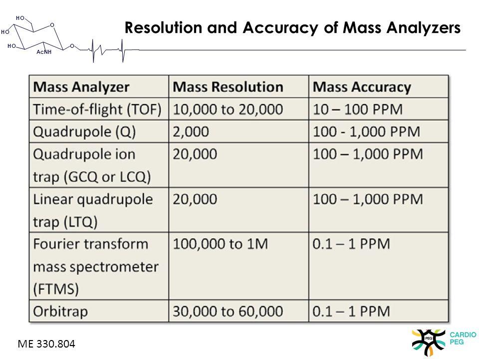 O O HO AcNH Resolution and Accuracy of Mass Analyzers ME 330.804