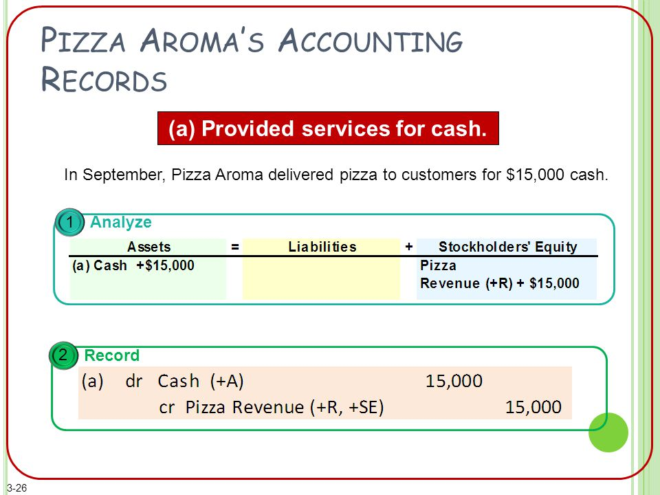 P IZZA A ROMA ' S A CCOUNTING R ECORDS (a) Provided services for cash.