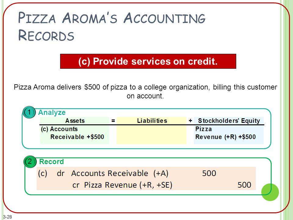 P IZZA A ROMA ' S A CCOUNTING R ECORDS (c) Provide services on credit.