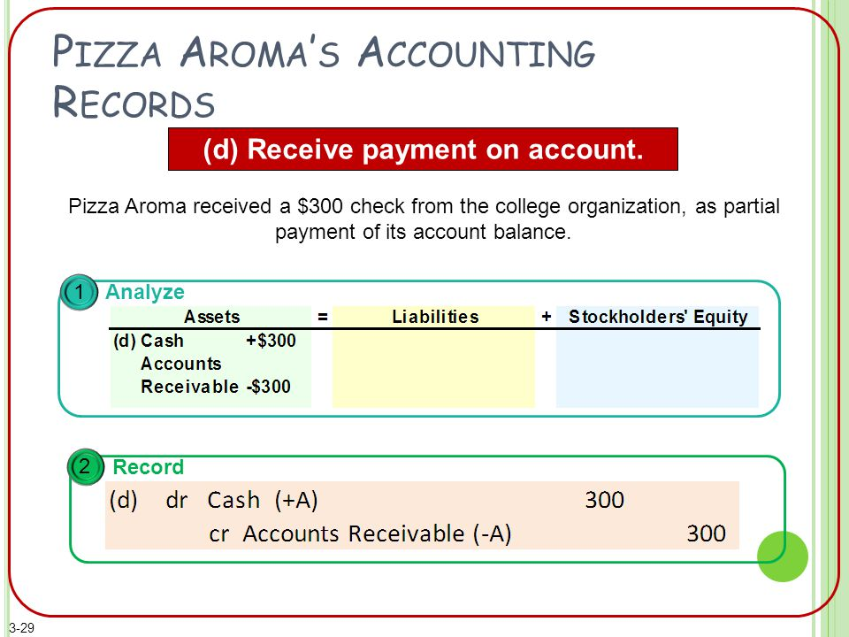 P IZZA A ROMA ' S A CCOUNTING R ECORDS (d) Receive payment on account.