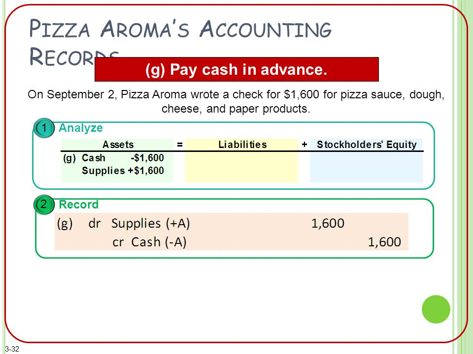 P IZZA A ROMA ' S A CCOUNTING R ECORDS (g) Pay cash in advance.
